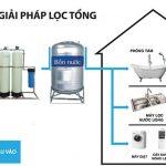 Lắp đặt hệ thống lọc nước theo yêu cầu