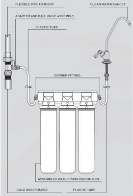 Thiết kế máy lọc nước BARRIER EXPERT STANDARD