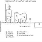 Xử lý nước công nghiệp với nước giếng khoan nhiễm sắt